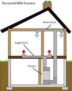 diagram of how air ductwork operates within a Clinton Corners home